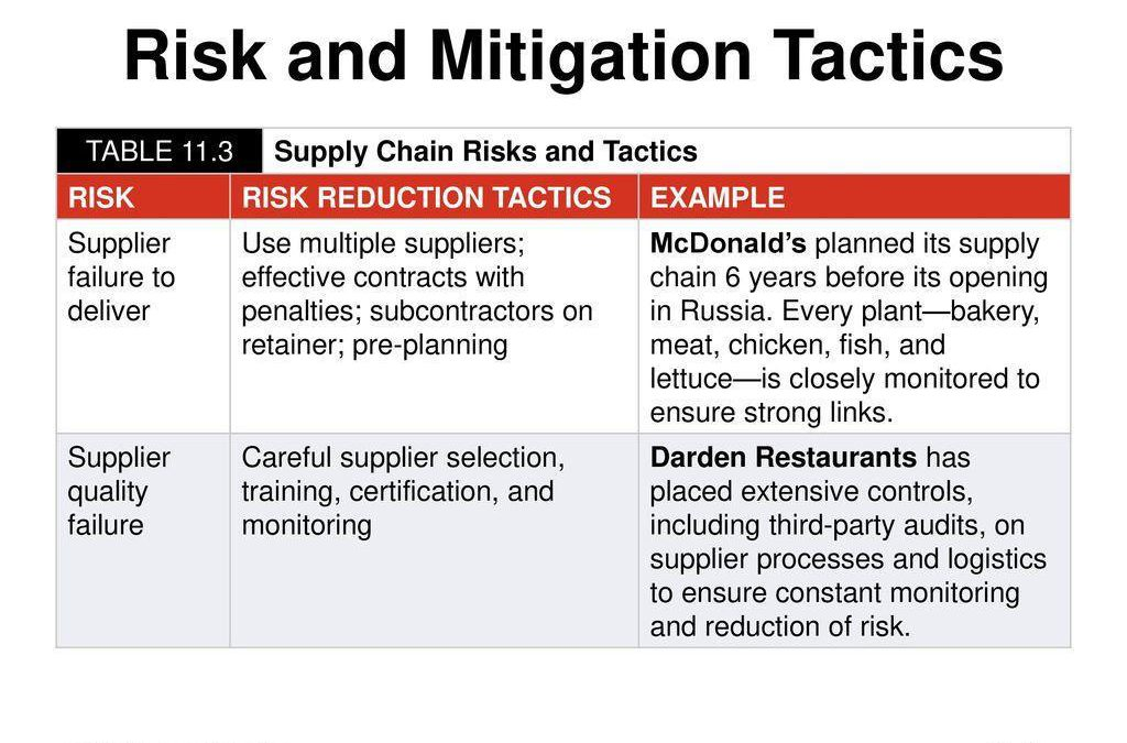 Risk and Mitigation Tactics Chart