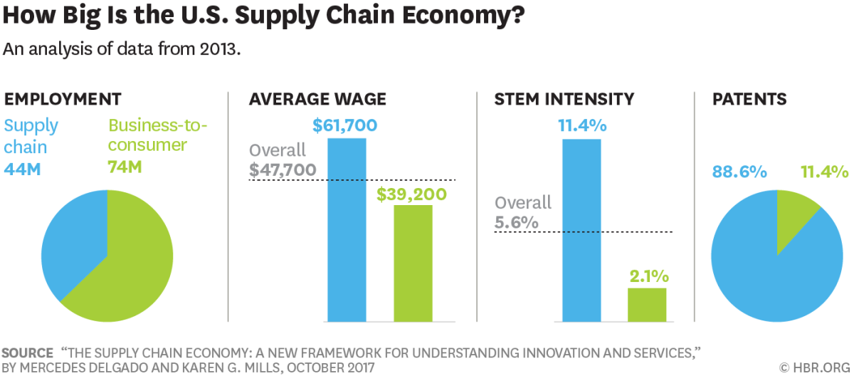Charts of US Supply Chain Economy