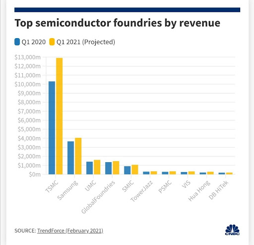 Chart showing semiconductors foundries by revenue